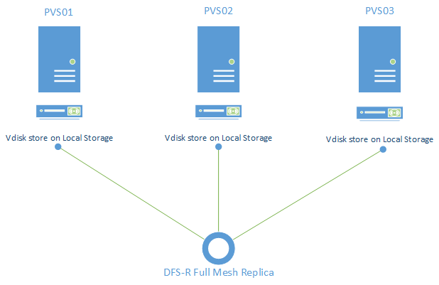 Replicating your VDisk stores with DFS-R | BramWolfs com