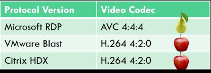 A comparison between display protocols and codecs